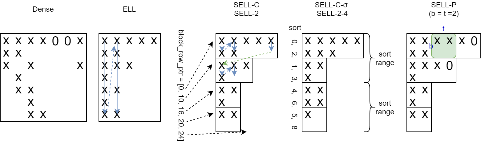 SELL-C-σ 和 SELL-P
